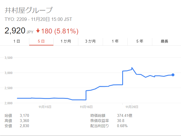 井村 屋 株価