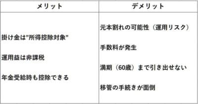 iDeCo(イデコ)メリット・デメリット