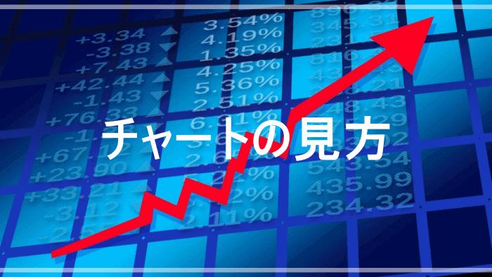 株価チャート(ローソク足)の見方