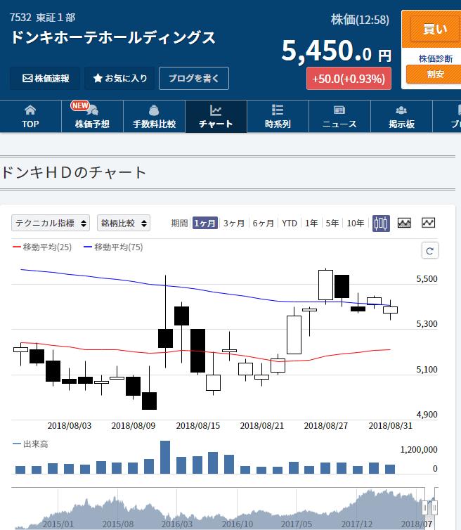 ドンキホーテ株価