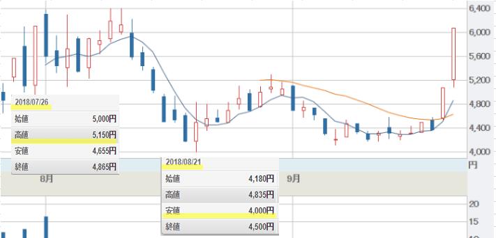 エクスモーション株価チャート