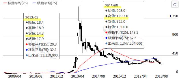 ガンホー株価チャート