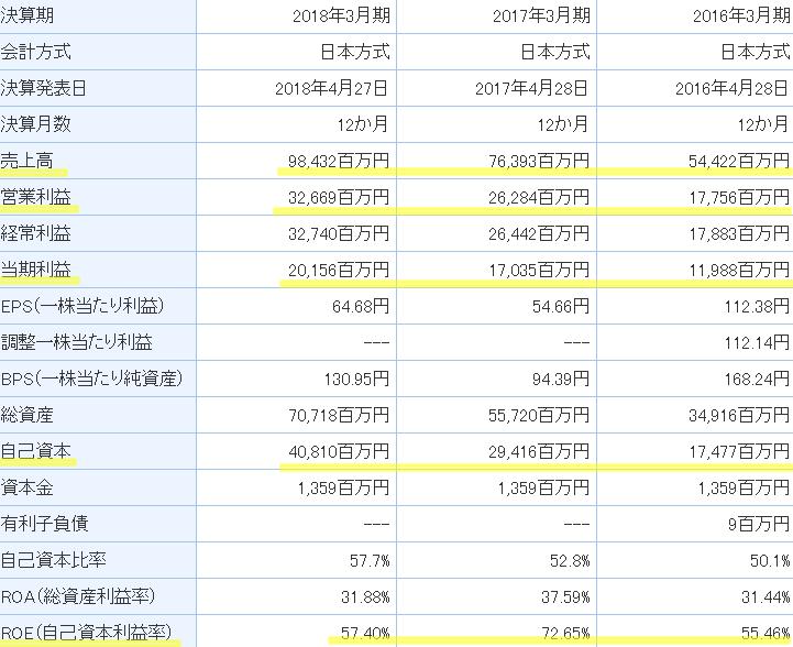 ゾゾタウン株価業績
