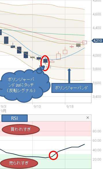 日本精線チャート