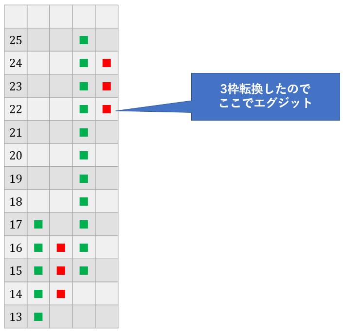 ポイントアップフィギュアの手法解説6