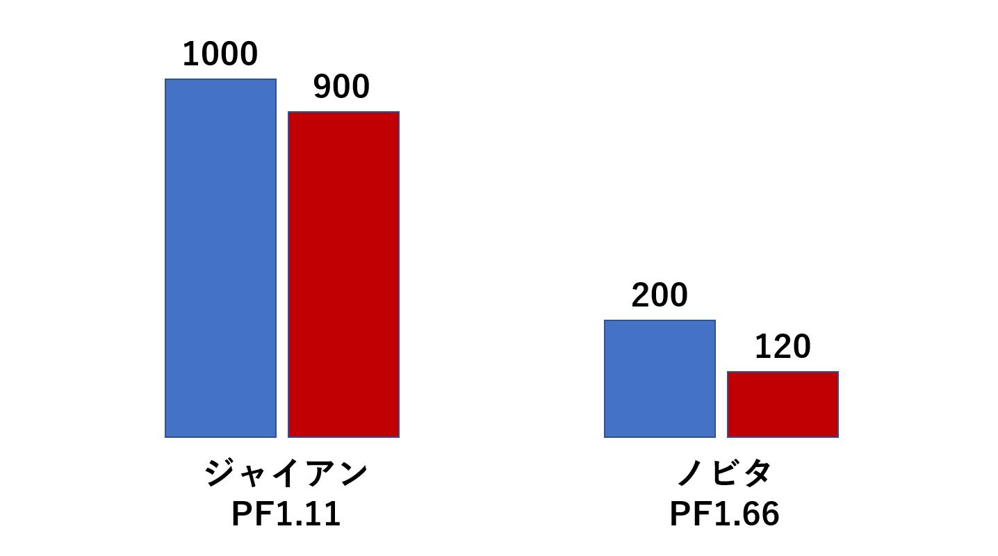 プロフィットファクターの例