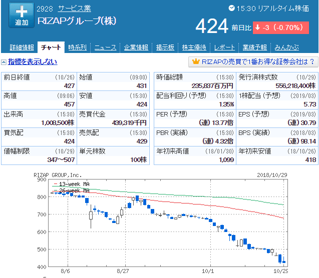 ライザップの株価