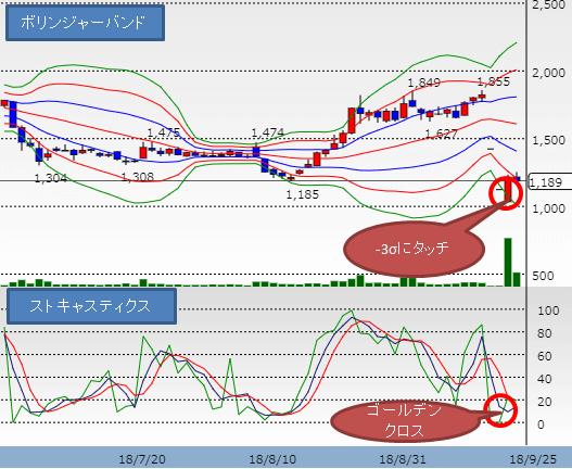 そーせいG株価チャート2