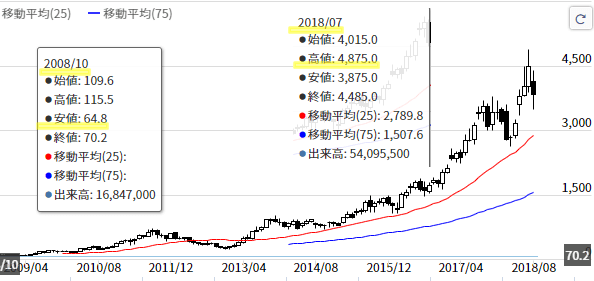 ゾゾタウン株価