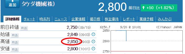 タケダ機械株価