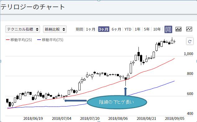 (株)テリロジー(3356)のローソク足チャート