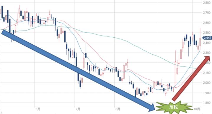 アサカ理研の株価チャート