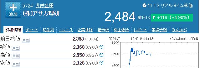 アサカ理研の株価