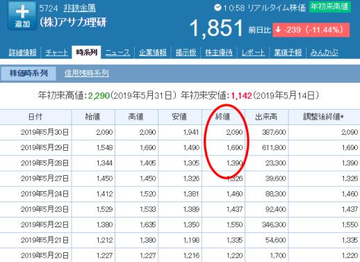 アサカ理研株価リスト