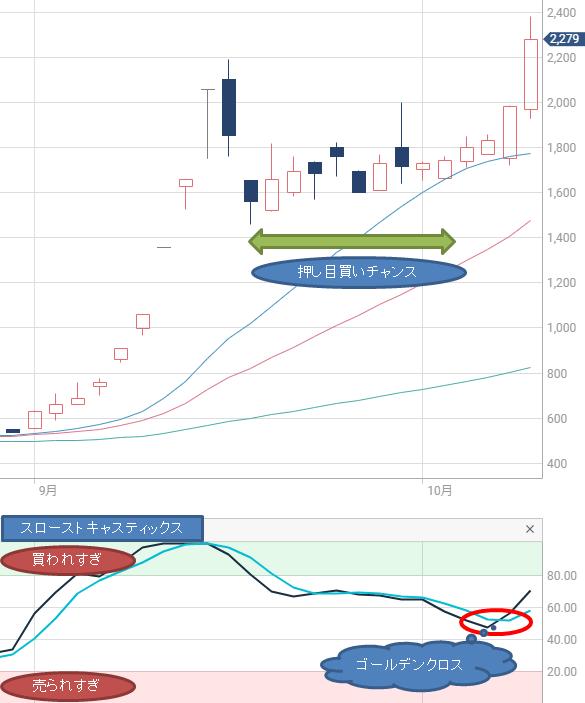 地域新聞社株価チャート