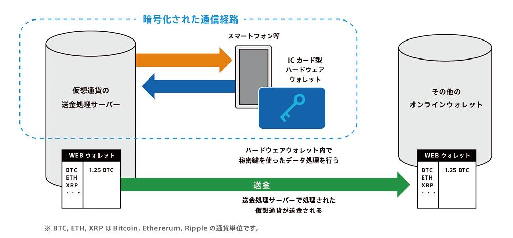 ソニーの仮想通貨ハードウェアウォレット技術イメージ図