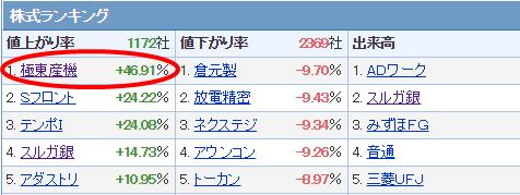 極東産機の株価上昇率