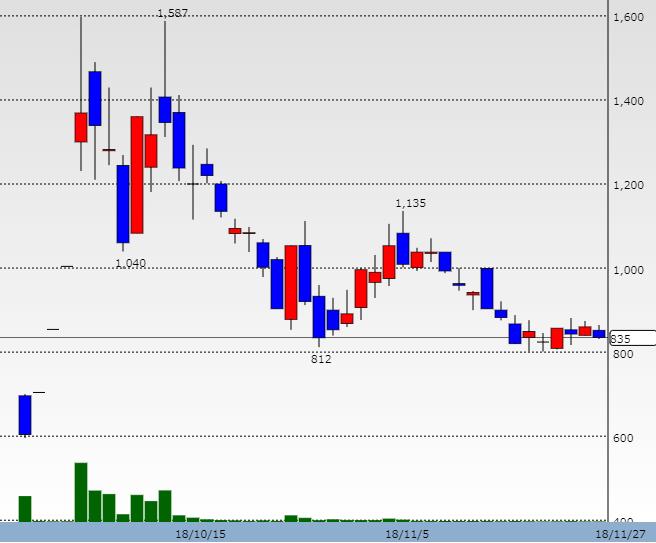 極東産機の株価チャート