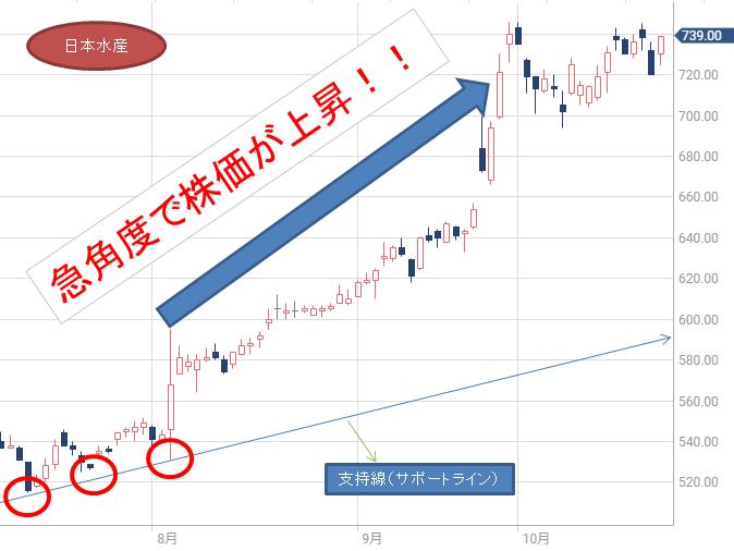 日本水産チャート