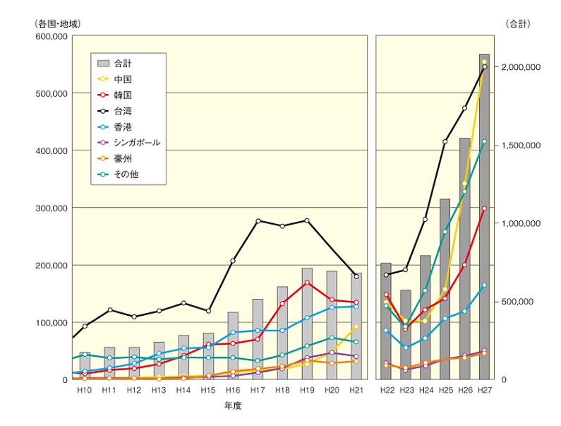 北海道を訪れる外国人の数