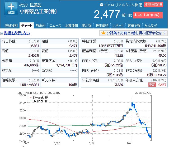 小野薬品の株価