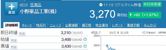 小野薬品株価