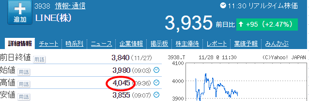 LINE株価