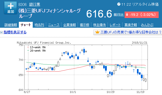 三菱UFJ株価