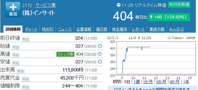 インサイト株価
