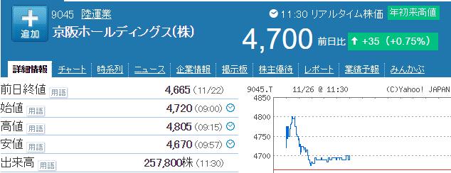 京阪HD株価