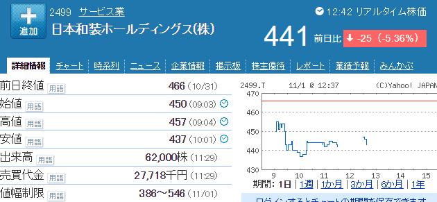 日本和装HD株価