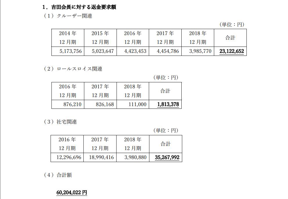 日本和装HD返還金額