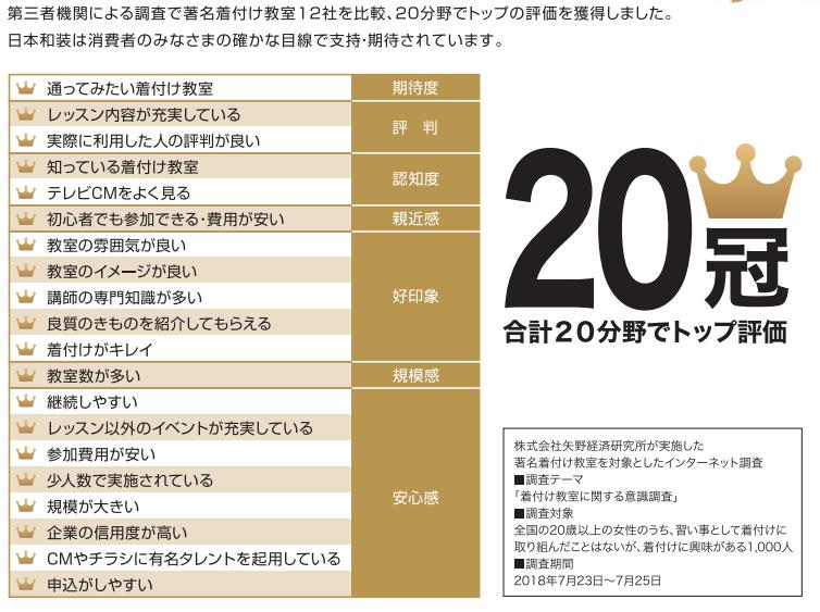 日本和装HD顧客ランキング