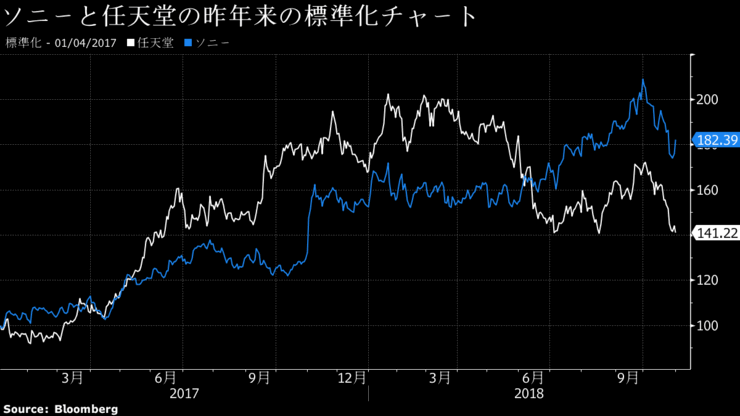 ソニーと任天堂の株価比較