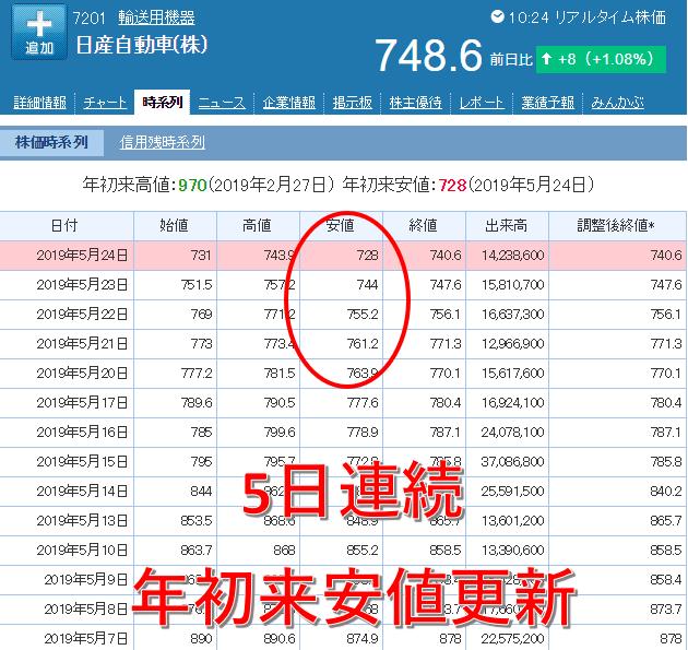 日産株価0527