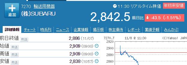 SUBARU株価