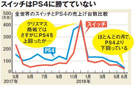 任天堂スイッチとPS4の売上げ台数比較