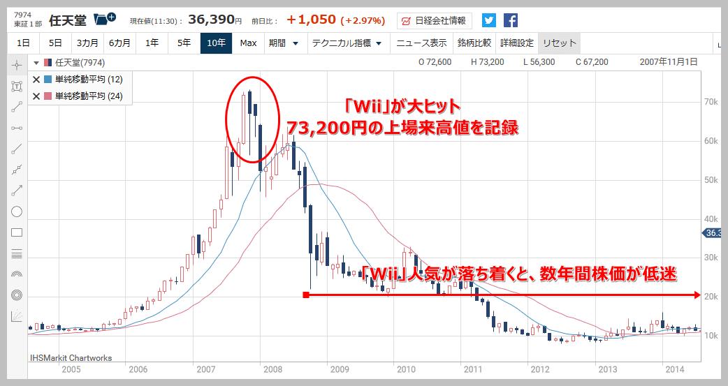 任天堂 の 株価