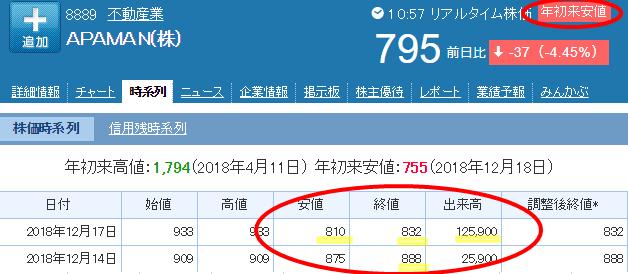 アパマン株価