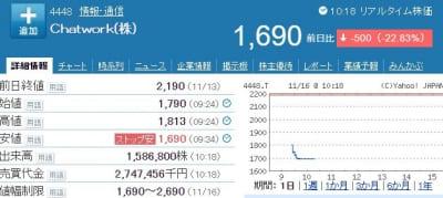 チャットワーク株価
