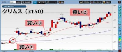 グリムス株価チャート