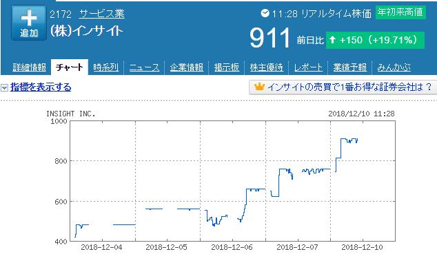 インサイトチャート
