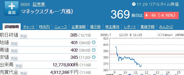 マネックス株価