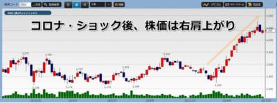 モノタロウ株価チャート