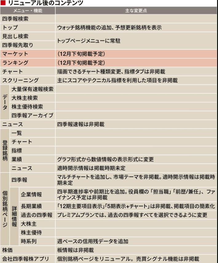 四季報オンラインコンテンツ