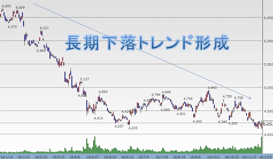 武田薬品チャート1