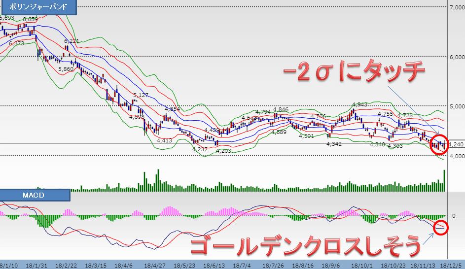 武田薬品チャート2