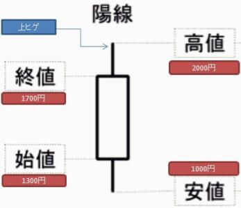 ローソク足・陽線