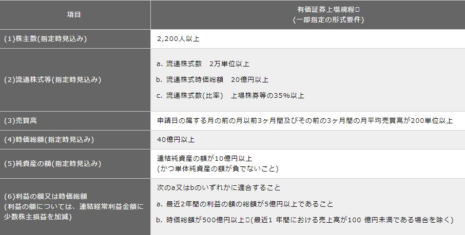 東証1部上場基準
