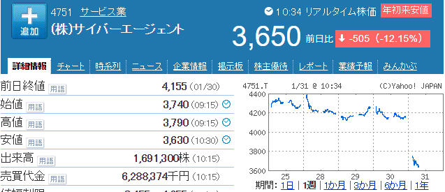 サイバーエージェント株価